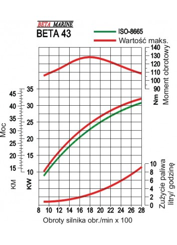BETA43 - Silnik Beta  43 -
