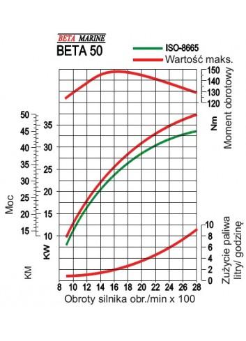 BETA50 - Silnik Beta  50 -