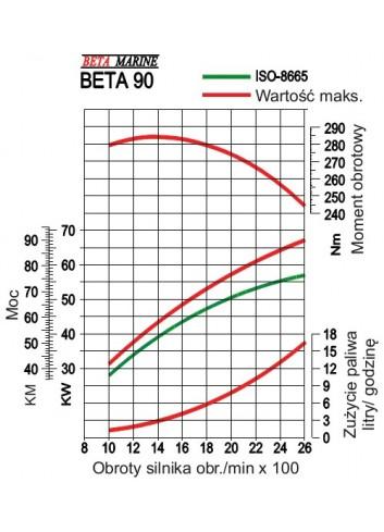 BETA90 - Silnik Beta  90 -