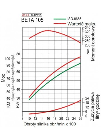 BETA115T - Silnik Beta 115T -