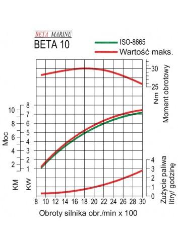 BETA10 - Silnik Beta  10 -