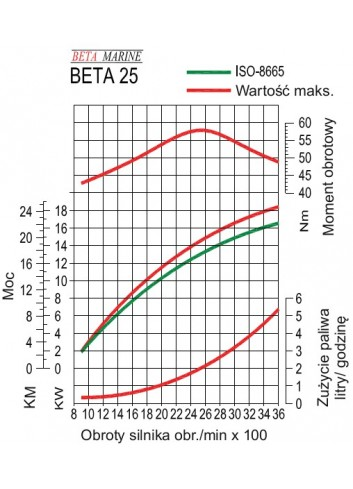 BETA25 - Silnik Beta  25 -